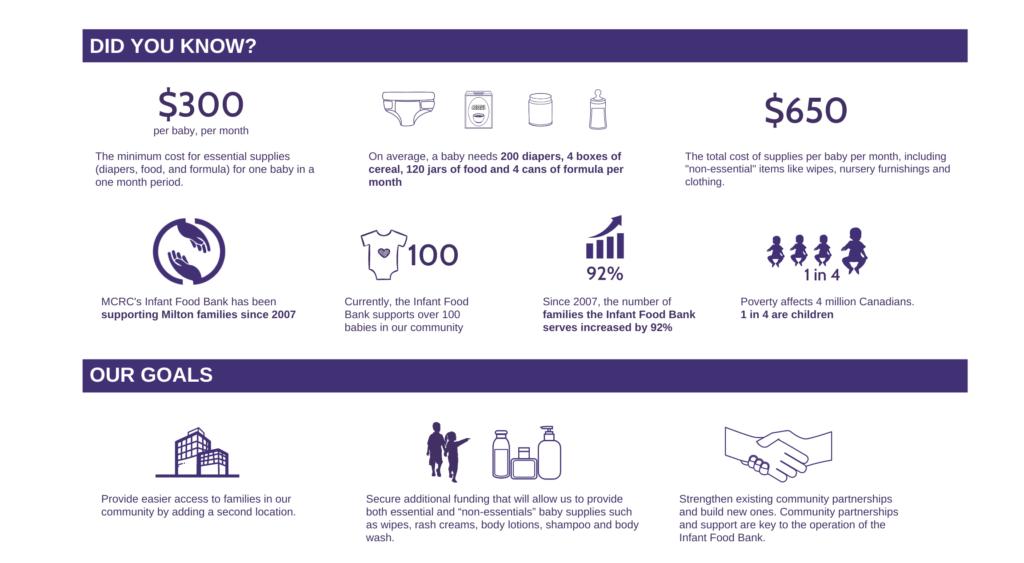 Infant Food Bank Fact Sheet